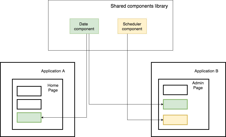 shared components library