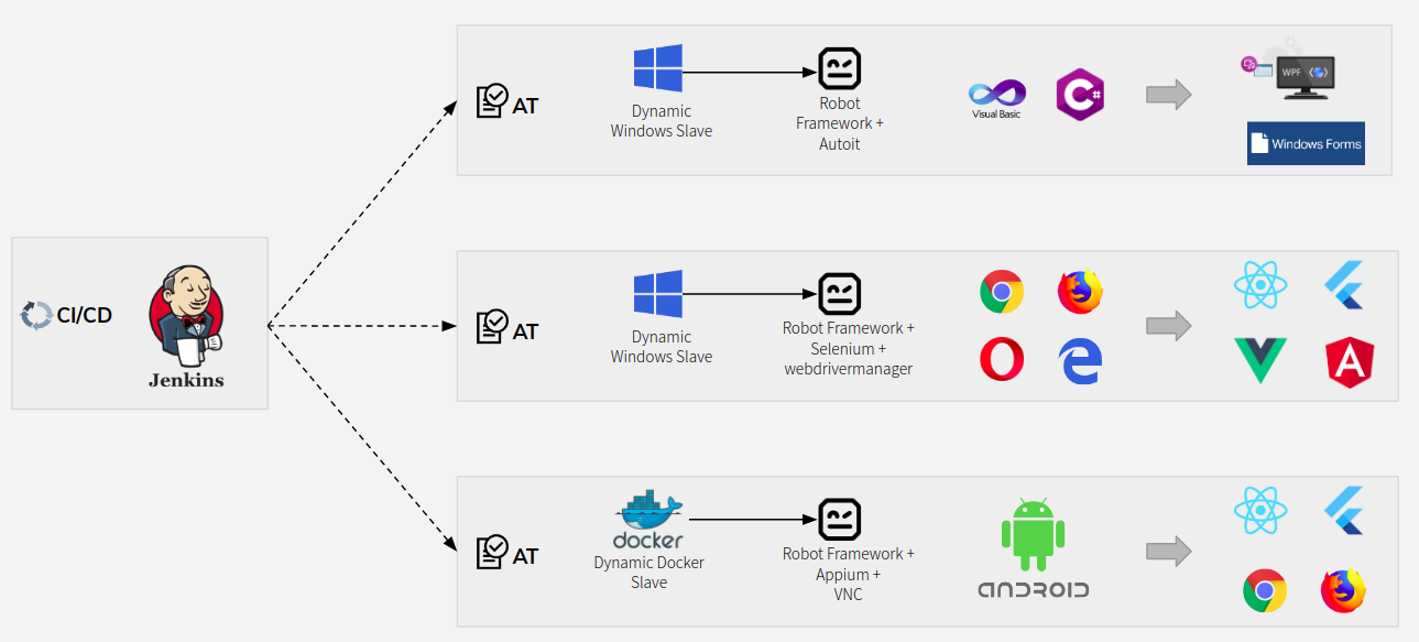 Qaops On Aws With Packer Terraform And The Robot Framework