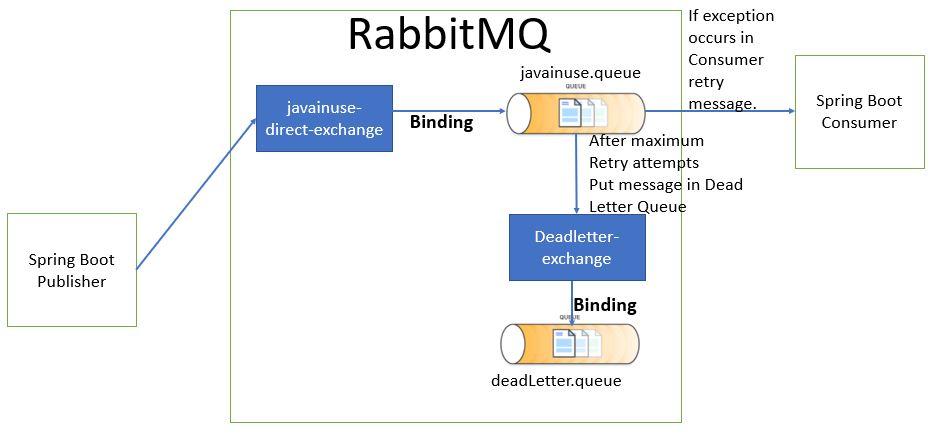 Spring Boot + RabbitMQ Tutorial