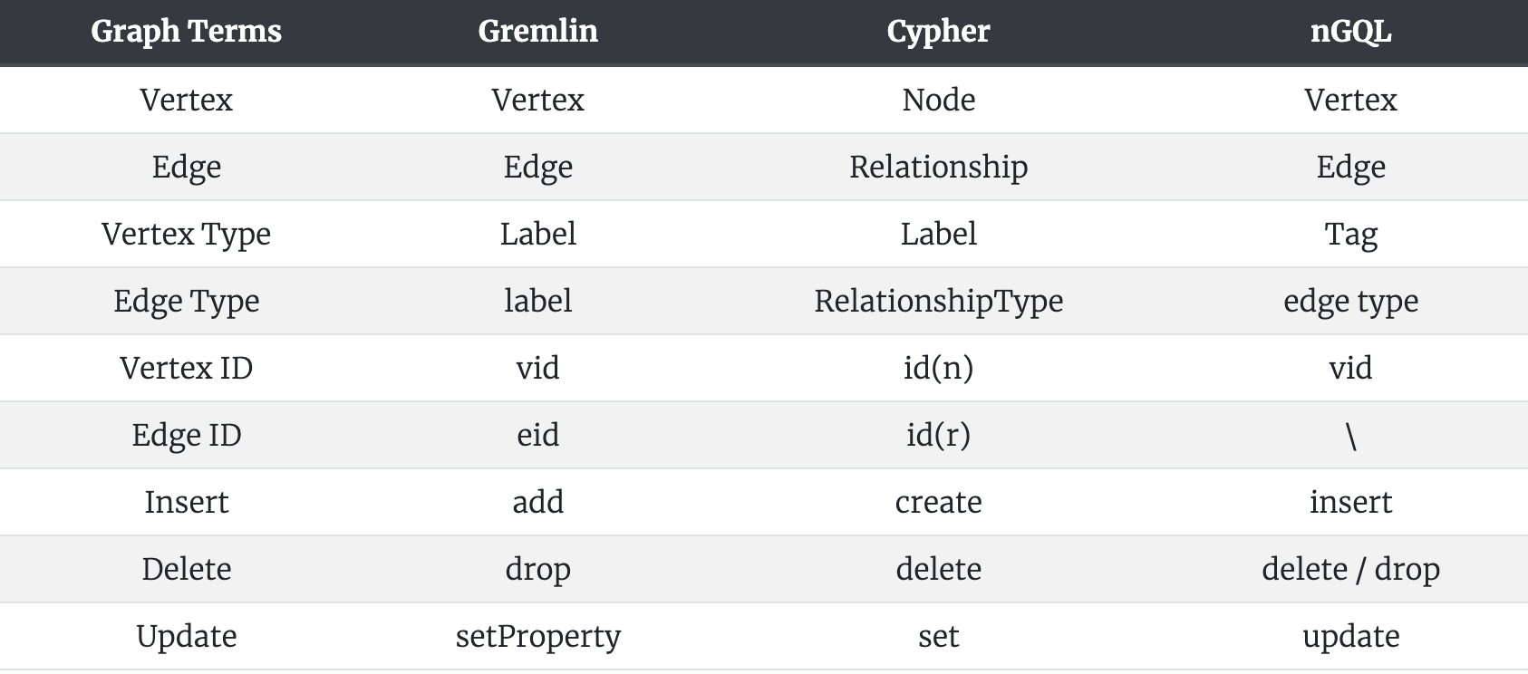 Graph Terms Comparison among Cypher, Gremlin, and nGQL