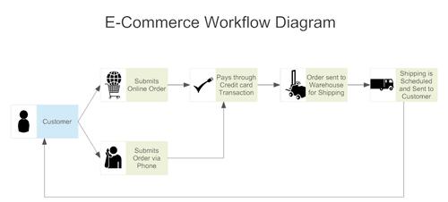 Application workflow diagram