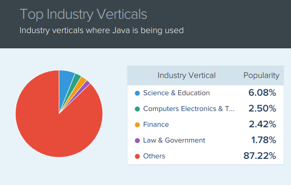 Popularity of Java by industry