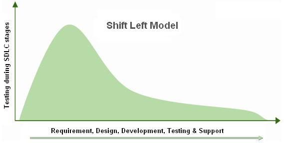 Shift left model
