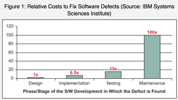 Costs to fix defects
