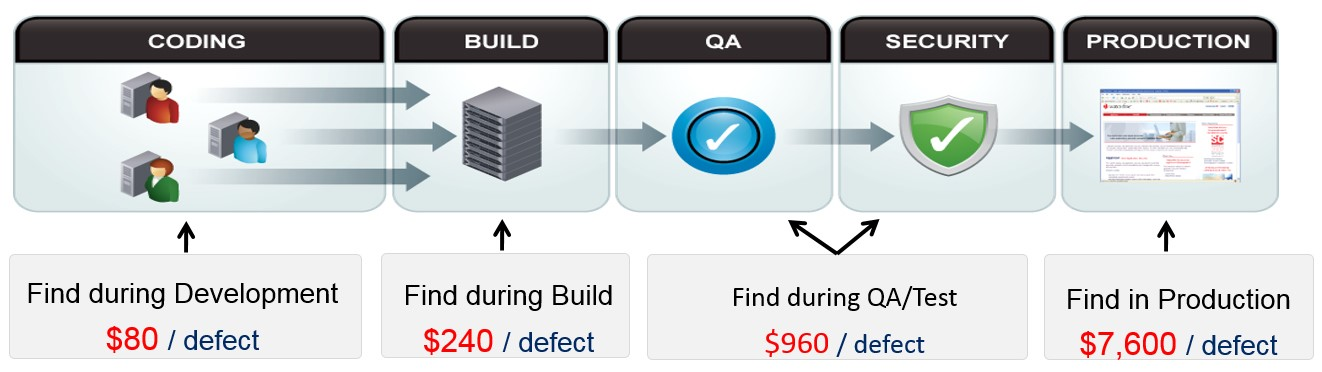 Cost to fix defects