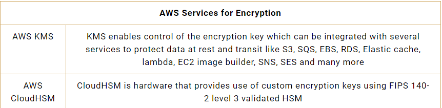 AWS Services for Encryption