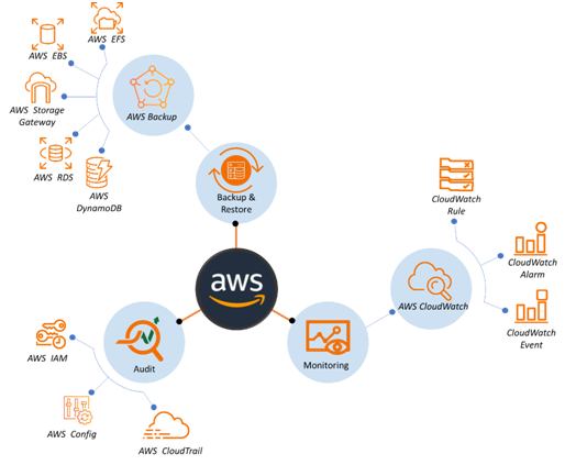 AWS Services for HIPPA compliance