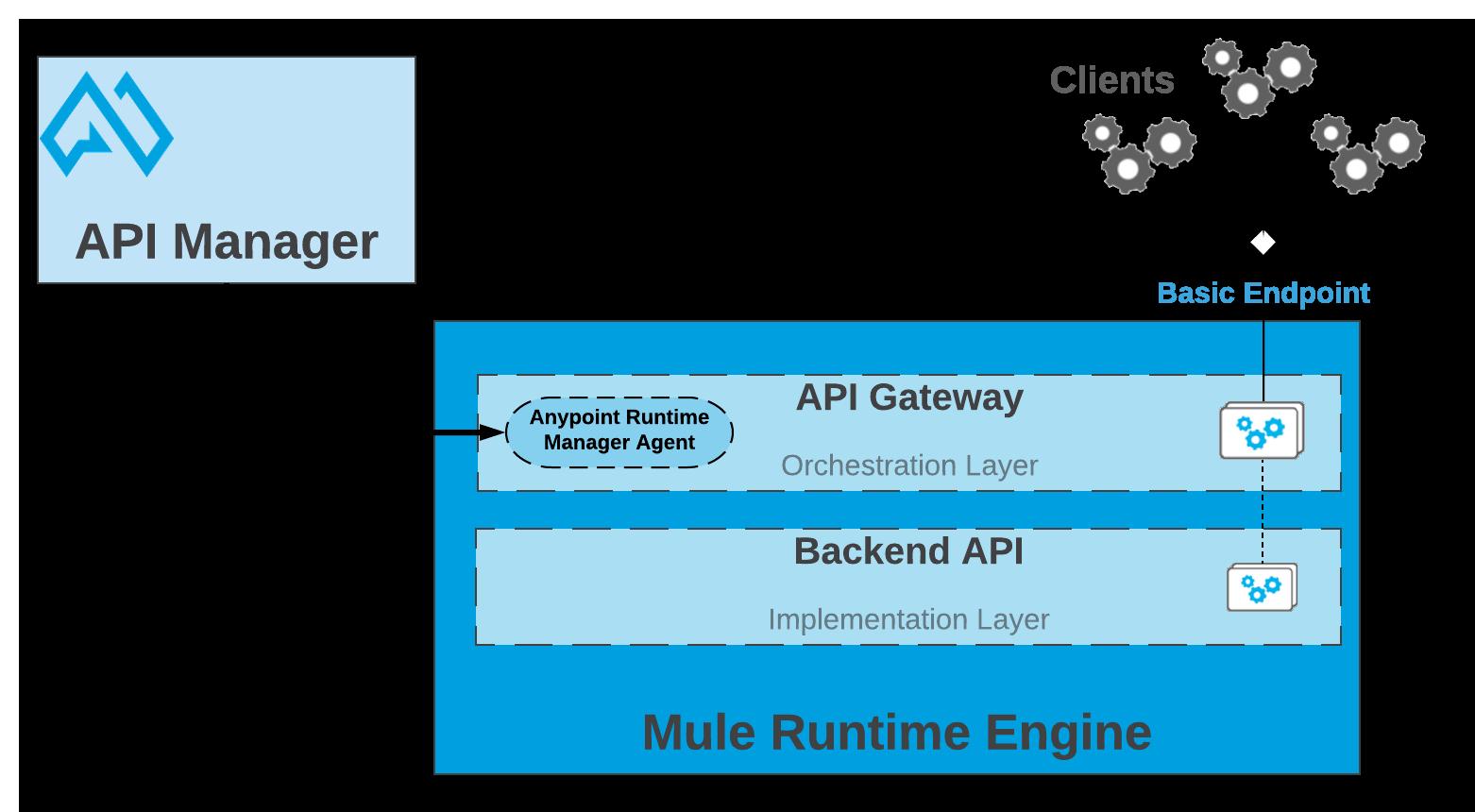 API Manager workflow