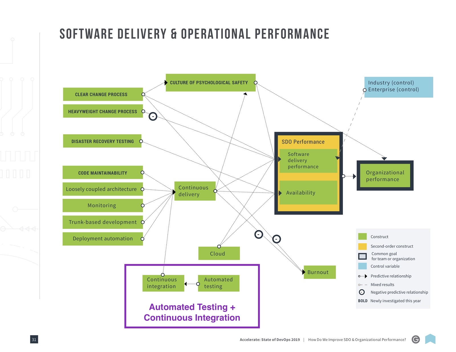 Software delivery and performance