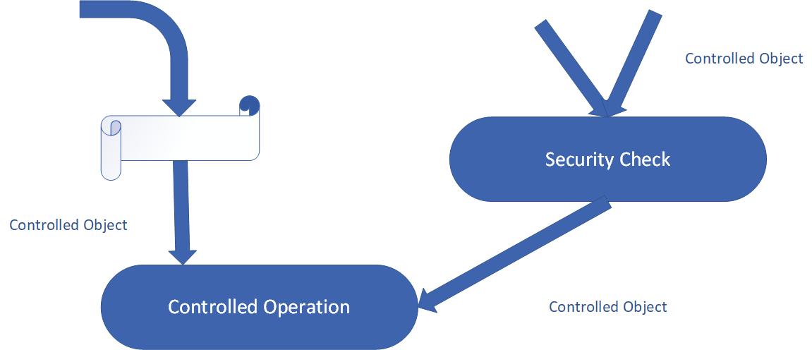 Secure Software Development Principles Dzone Security