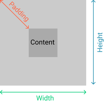 Padding in HTML