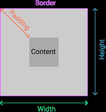 Border in HTML