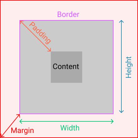 Margin in HTML