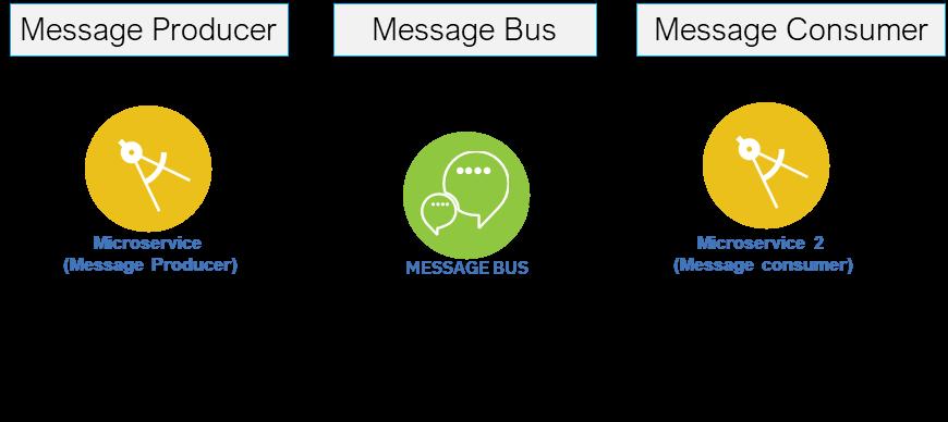 Figure 2 – Messaging based integration
