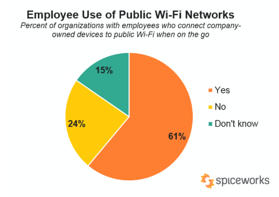 Employee use of public networks