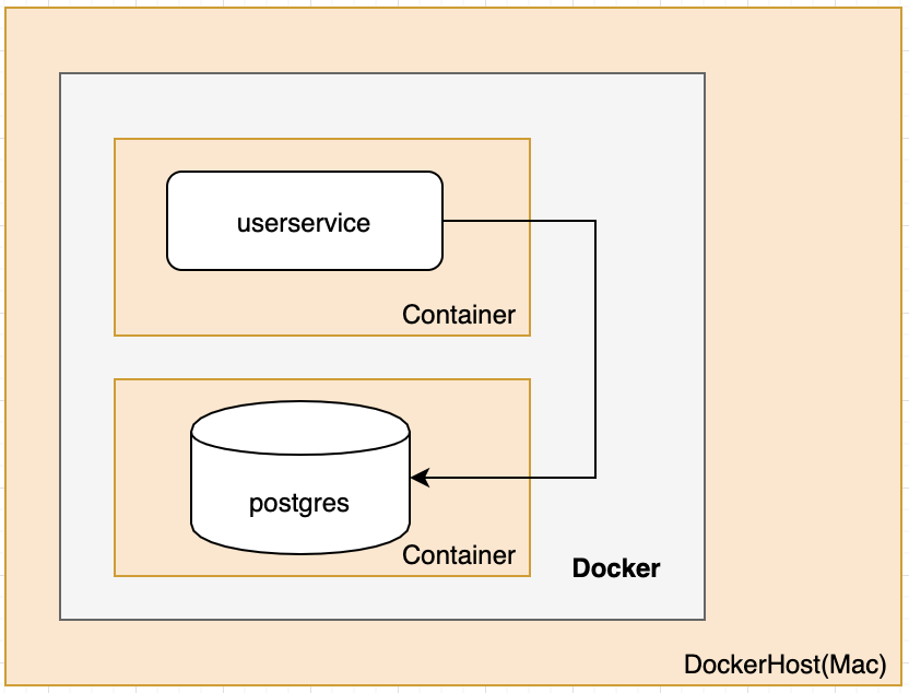 Point Application Container to Container Db