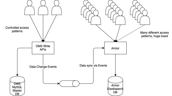 MySQL DB