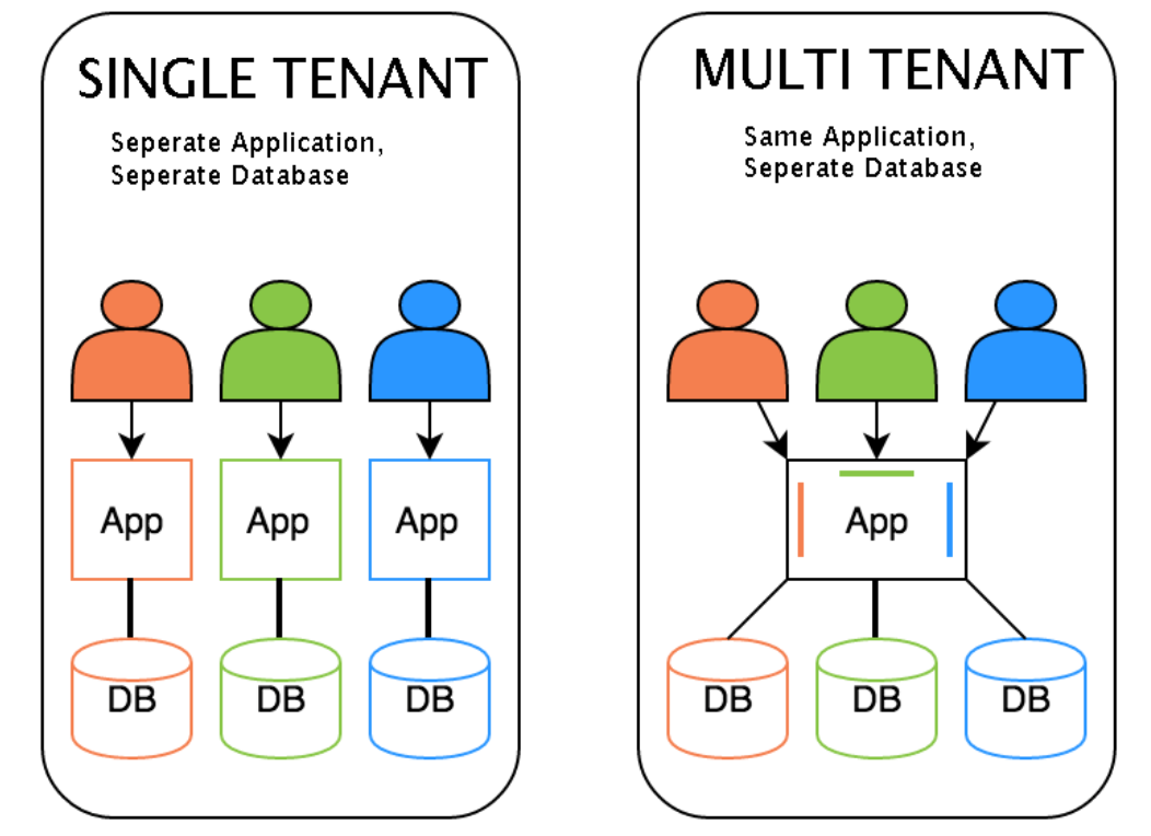 Single tenant vs. multi tenant