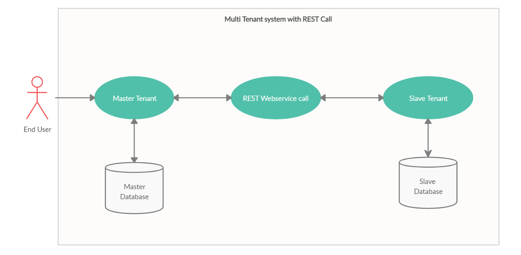 Multi tenant with REST call