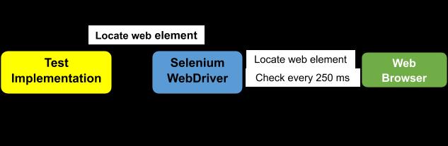 Explicit wait workflow