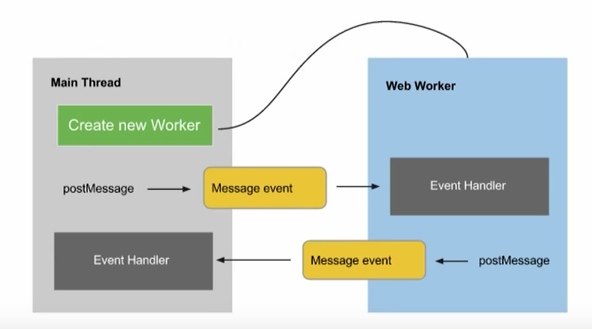 web worker