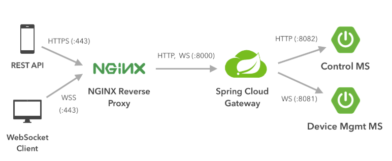 Scalable Client-Server Communication