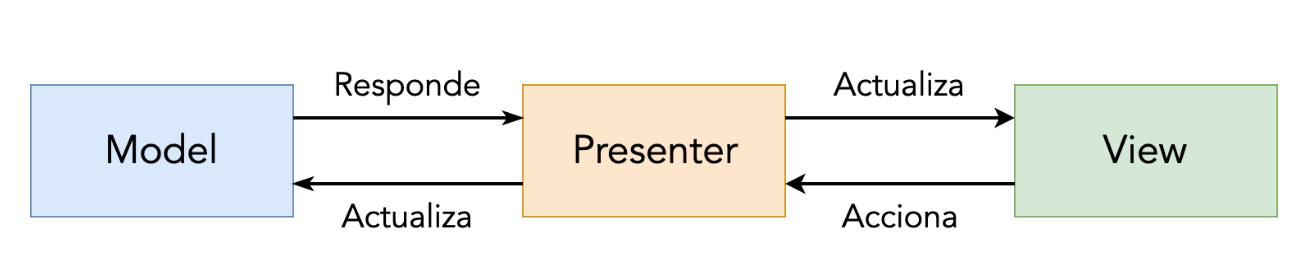 MPV architecture