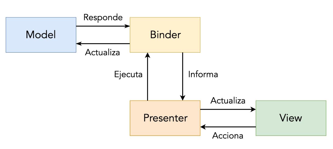 MVPBinder architecture