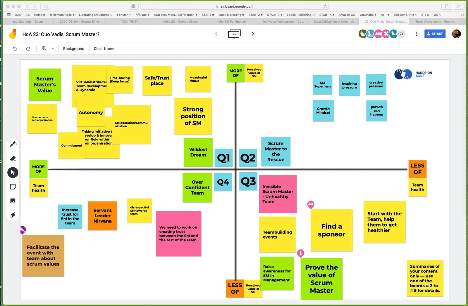 quo vadis planning board for scrum masters