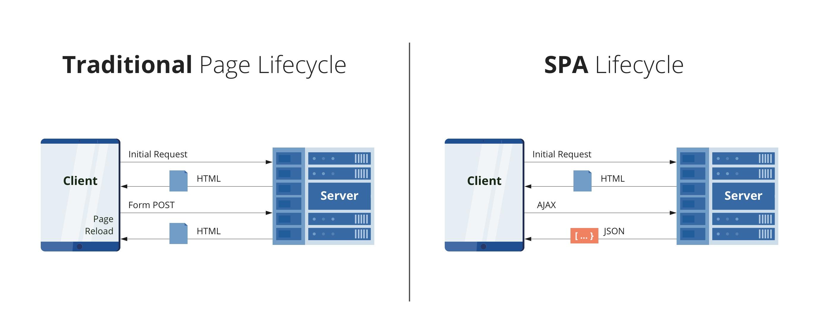 单页和多页应用程序的比较