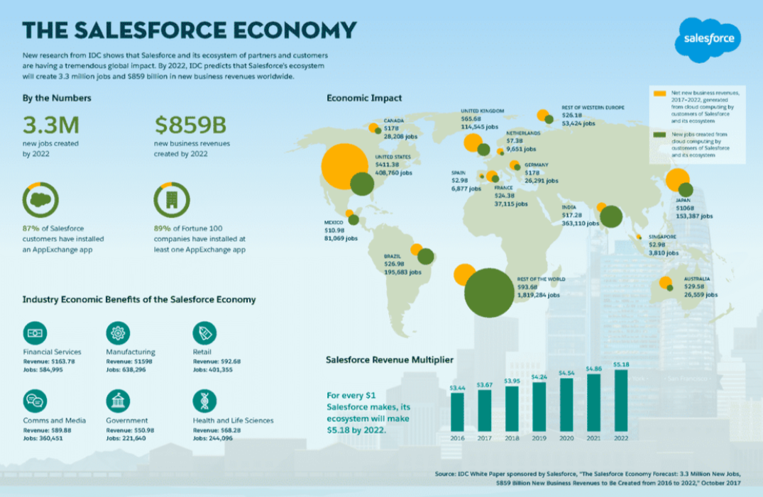 SalesForce development economy