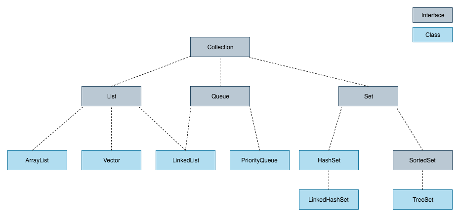 Java Collections Framework hierarchy