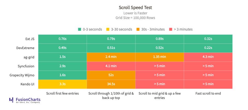 Scroll speed test