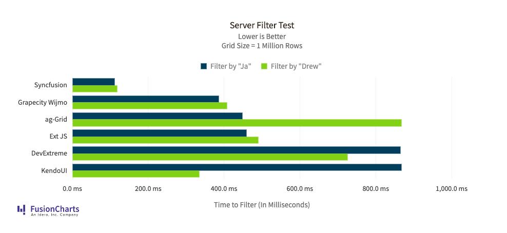 Server Filter Test