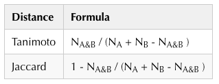 Tanimoto and Jaccard distance formulas
