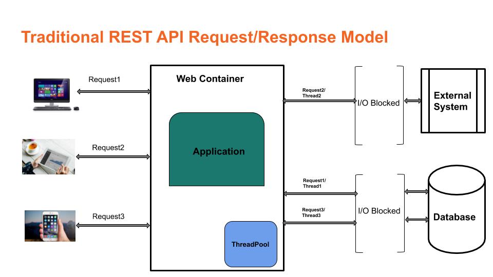 Traditional REST API model