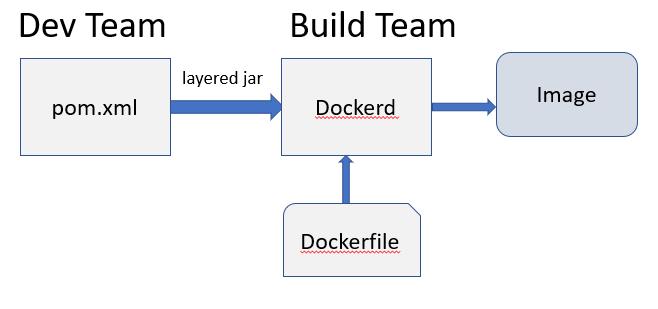 dev and build team