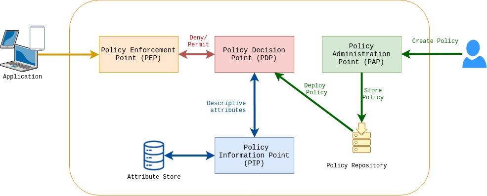 XACML Architecture
