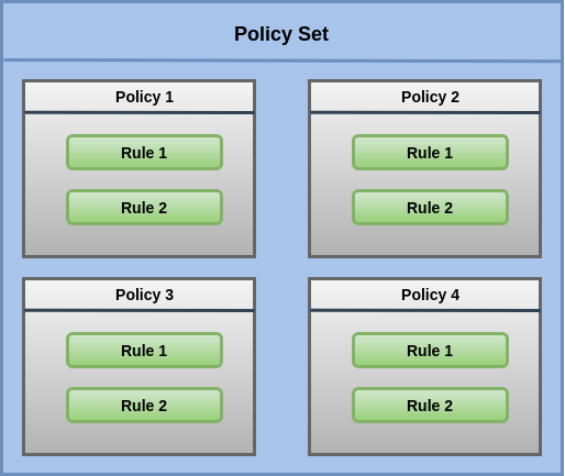Policy Set