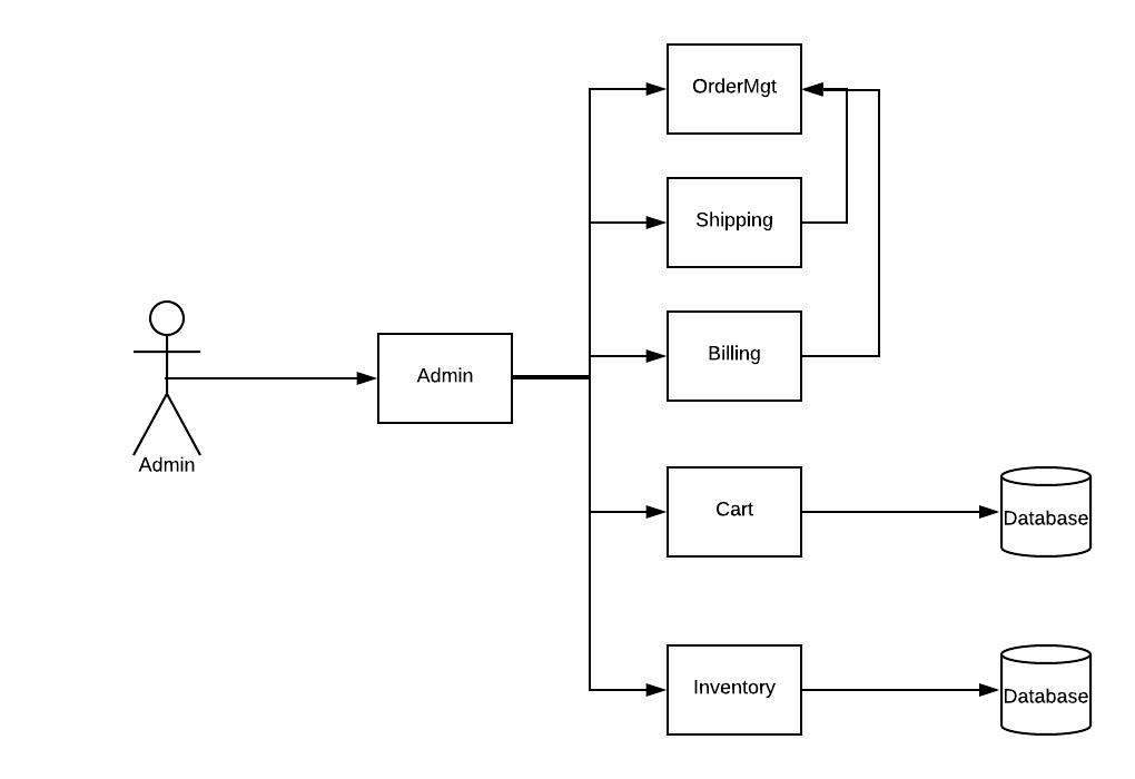 E-Commerce Backend Microservices Architecture
