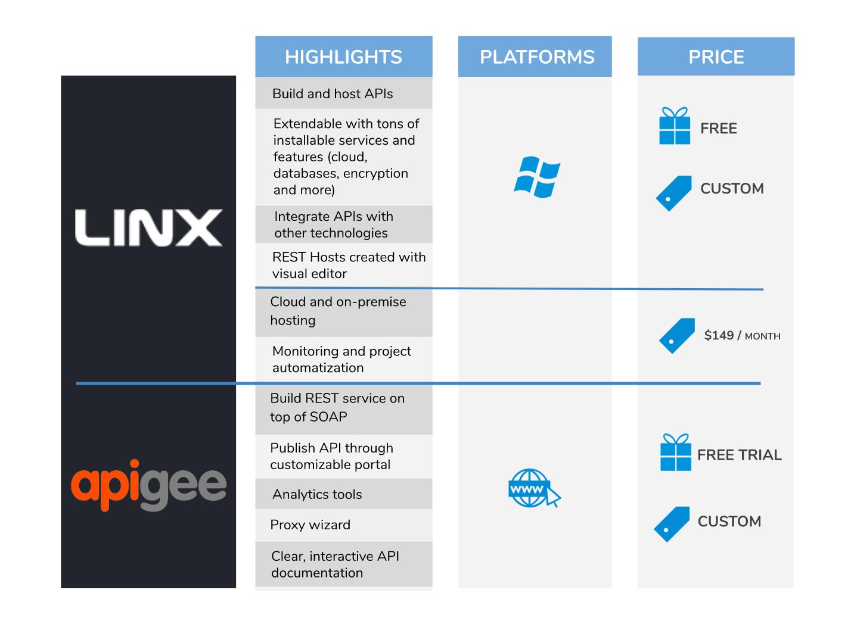 Linx vs Apigee