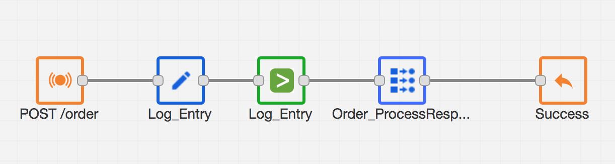 post/order