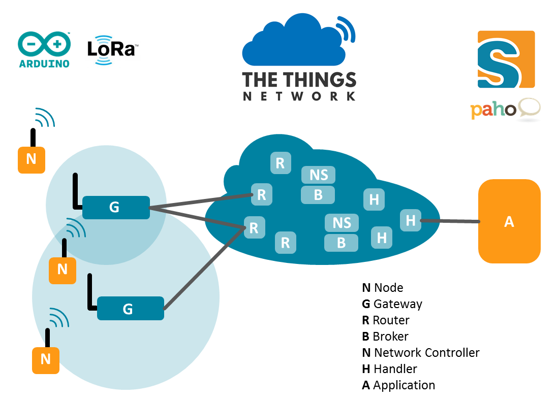 Crowdsourced IoT Data: Accessing The Things Network With Eclipse ...
