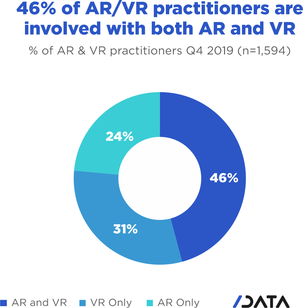 46% of AR/VR practitioners are involved in both AR and VR