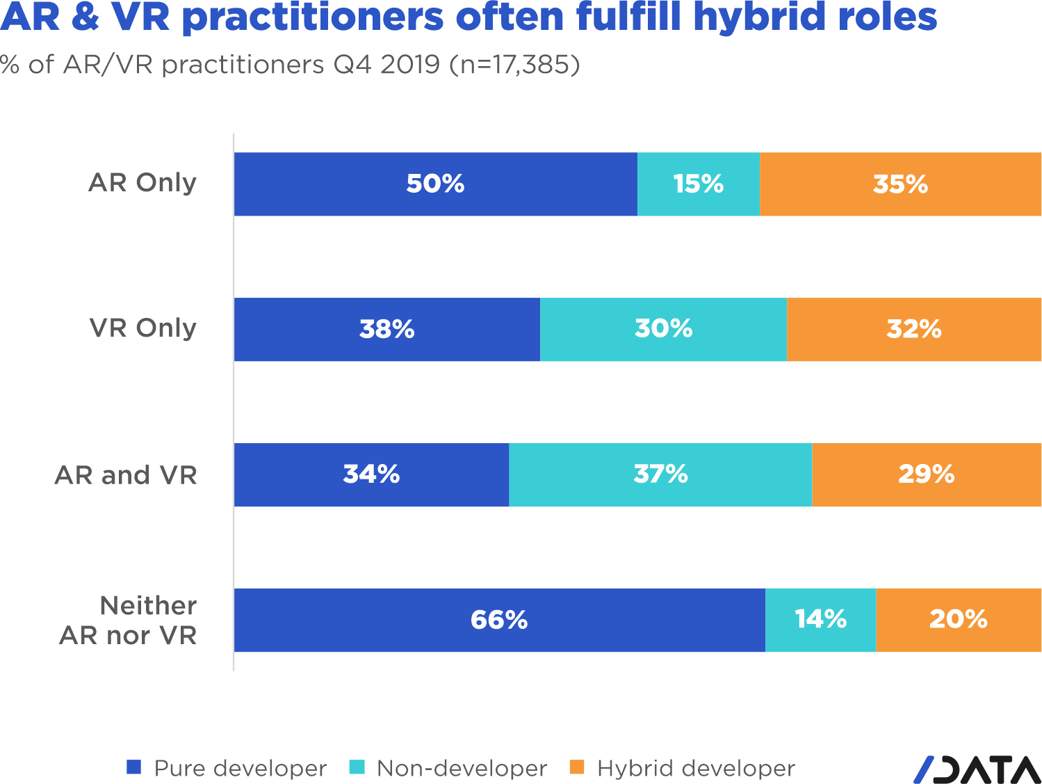 AR & VR practitioners often fulfill hybrid roles