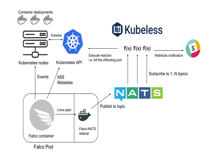 Falco and Kubernetes stack