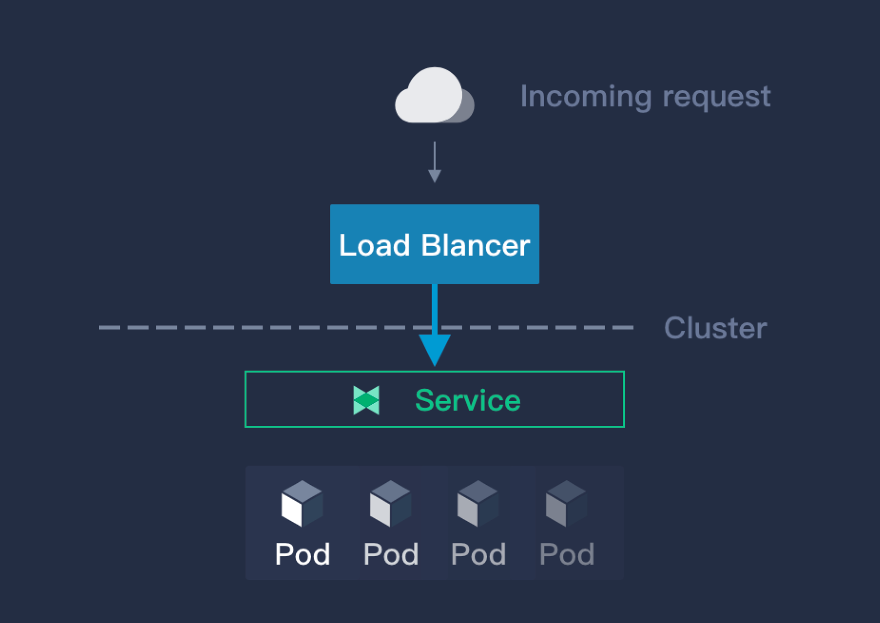 loadbalancer graphic