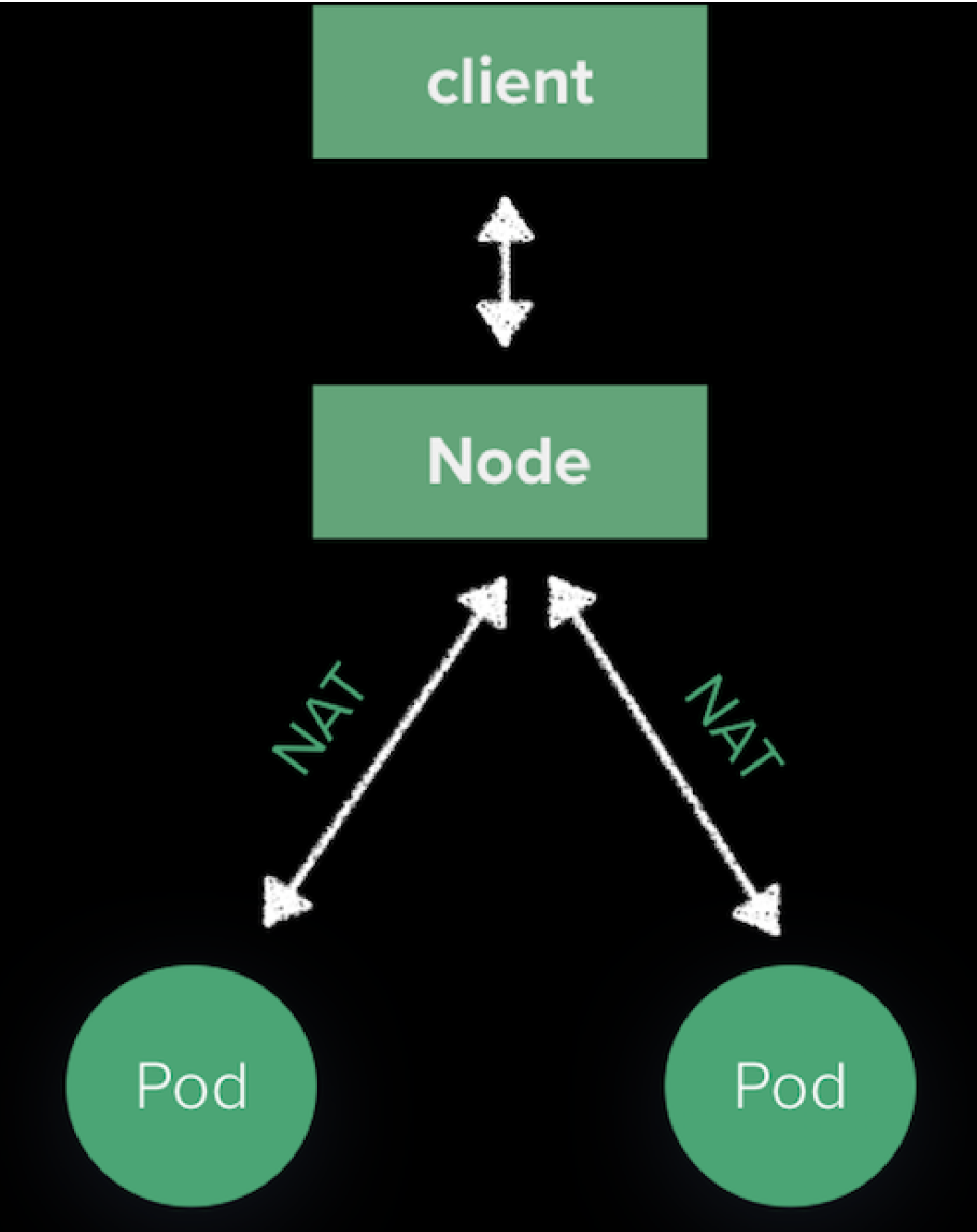 path from a node to a pod