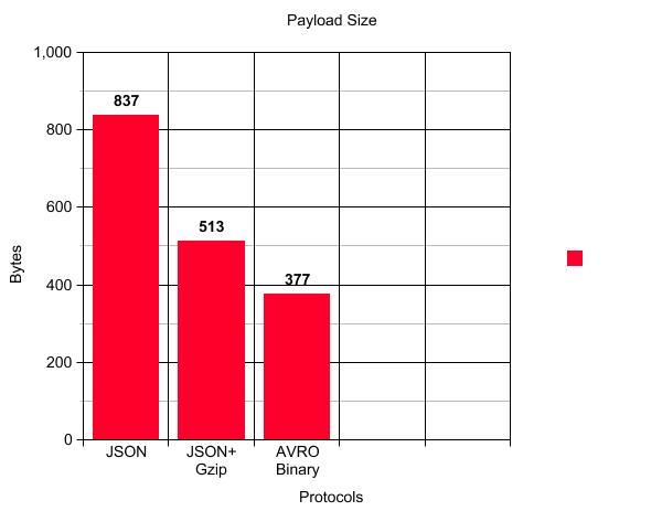 payload size vs bytes