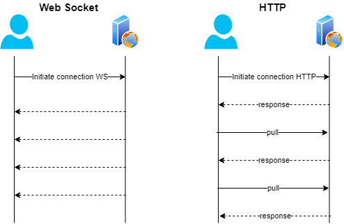 web socket and HTTP